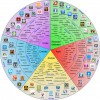 """Padagogy Wheel"" Works with Blooms Digital Taxonomy to Help You Choose iPad Apps"